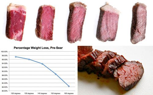 A good explanation on sous-vide steak.. will try this with at home sometime soon..