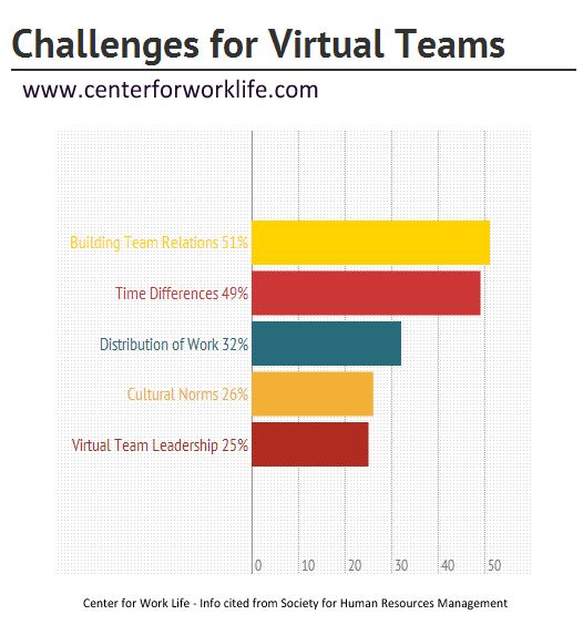 effective virtual teams report group A virtual team (also known as a geographically dispersed team, distributed team, or remote team) usually refers to a group of individuals who work together from different geographic locations and rely on communication technology such as email, fax, and video or voice conferencing services in order to collaborate the term can also refer to.