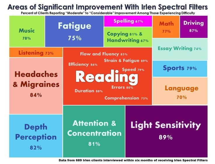 18 Best Images About Irlen Syndrome On Pinterest