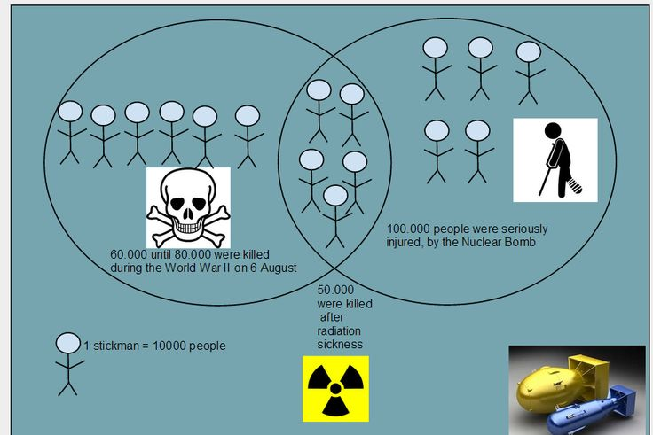 Another Hiroshima nuclear victims... -Wilson-
