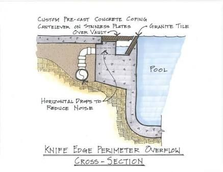 Image result for perimeter overflow pool construction