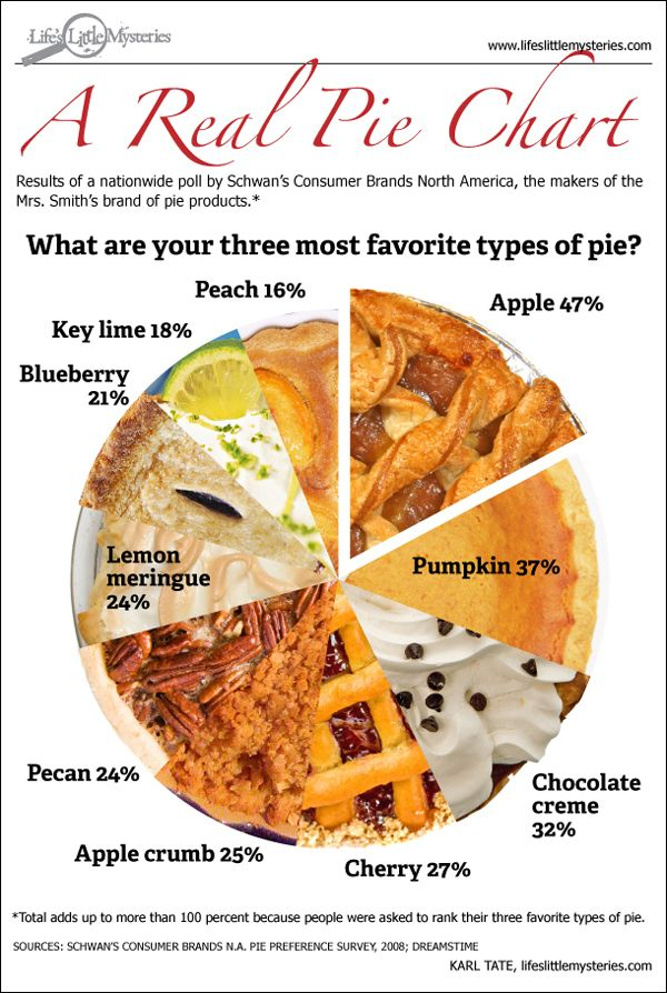 28 Best Images About Pie Charts Made Of Actual Pie On