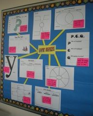 Graphic Organizer Reference Wall