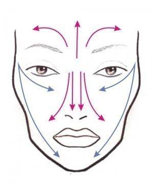 Как правильно наносить тональный крем?   Выкладываем небольшую порцию тонального крема на тыльную сторону кисти и даем ему немного согреться.  Пальцами, кисть или спонжем набираем небольшое кол-во крема. И далее наносим его по схеме приведенной ниже!  1)Первый мазок проводим из точки «третьего глаза»( между бровями) и ведем линии роста волос.  2)Из этой же точки распределяем крем по лбу, в направлении к вискам  3)Далее вниз по стенке носа и по носогубным складкам Берем еще одну порцию крема…