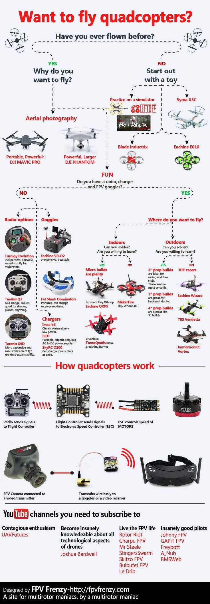 do-you-want-to-fly-drones.jpg (1200×3450)