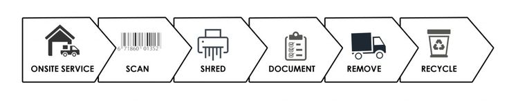 Infographic of our data destruction process.