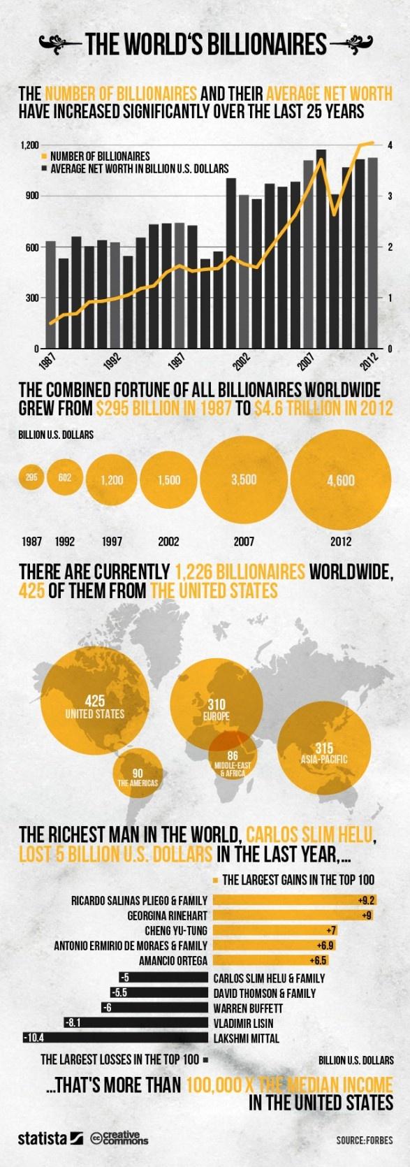 The World's Billionaires | Visual.ly - via http://bit.ly/epinner