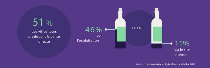 51% des viticulteurs pratiquent la vente directe : 46% sur l'exploitation et 11% via un site internet. Source : Etude Agrinautes - Agrisurfeurs, 2014