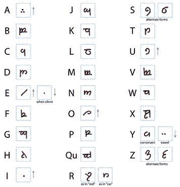 Populaire Plus de 25 idées tendance dans la catégorie Langue elfique sur  OS81