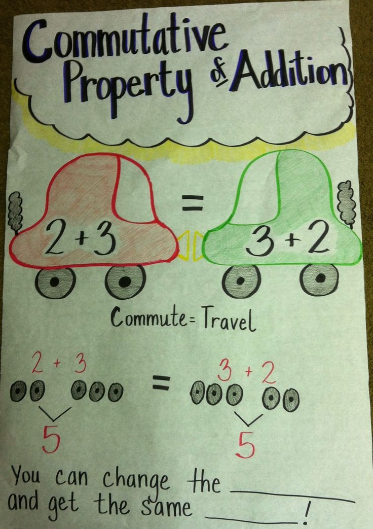 Associative Property Of Multiplication Lesson Plan 3rd