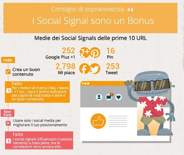 #visibilità su #Google: #social #signal - #1MinuteSite - fattori #seo