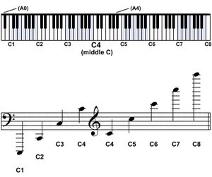 Pitch notation is a system that allows us to identify note frequencies quickly by using numbers or letters. However, because there are a few standard pitch notation systems, some confusion may arise. Learn the differences between SPN (Scientific Pitch Notation); the German