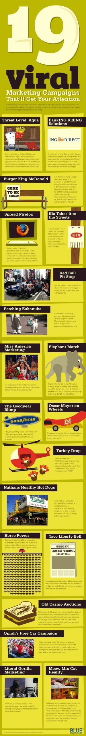 19 Viral Marketing Campaigns That'll Get Your Attention#infographic: Social Network, Socialmediamarket Infografik, Campaigns Infographic, Attention Infographic, Small Business, Social Media, Viral Marketing, Marketing Campaigns, 19 Viral