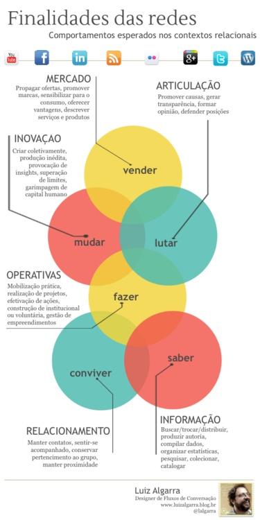 Infográfico das finalidades das redes, bit.ly/Ho3zsA sobre as expectativas de quem planeja ações em redes para fins específicos