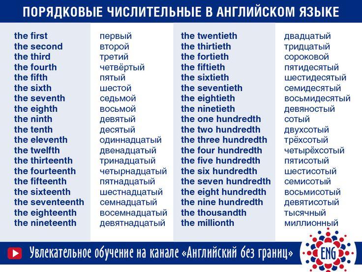 ПОРЯДКОВЫЕ ЧИСЛИТЕЛЬНЫЕ в английском языке | Grammar-tei.com