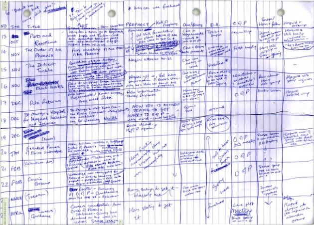 JK Rowling's Scene List for THE ORDER OF THE PHOENIX — How a Scene List Can Change Your Novel-Writing Life