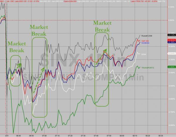 All S&P Sector ETFs, VIX ETFs Halted - http://lincolnreport.com/archives/634716