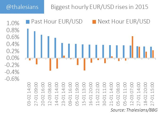 Biggest hourly EURUSD rises in 2015