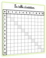Des outils pour l 39 apprentissage des tables d 39 addition en - Reviser ses tables de multiplication ...