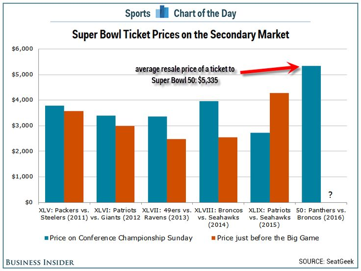 Super Bowl Ticket Prices