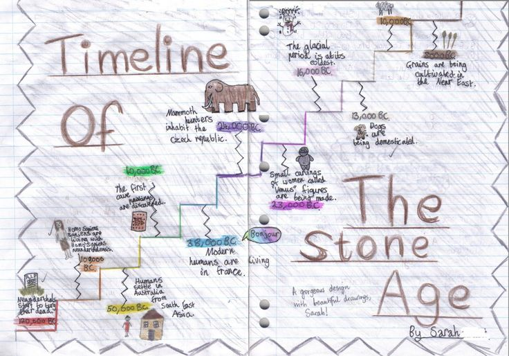 stone age timeline but could change to Mayans