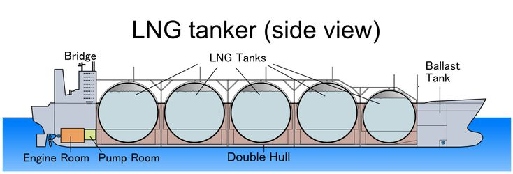 A Diagram Of The Inside An Lng Tanker Schematics And Scale Rhpinterest: Lng Engine Schematic At Elf-jo.com