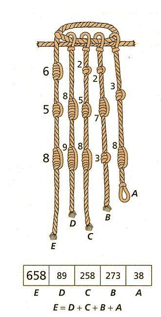 Ősi számolóeszközök: a KIPU. A zsInórok színe, az egymáshoz kapcsolódásuk módja, a közöttük lévő távolság, a csomók fajtája és a csomók relatív elhelyezkedése egy logikai-számolási egységet képeztek. A sárga színű kötél jelenthetett pl. aranyat vagy kukoricát, a fehér ezüstöt, a zöld gabonát, a vörös egy ember vagyonát. Ha a birodalomban élő emberek számát akarták rögzíteni, akkor a kötél első része a férfiakat, a második része a nőket, míg a harmadik része a gyerekeket jelentette.