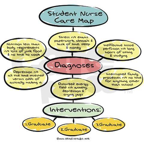 7 best Care Plan images on Pinterest Nursing students, Student