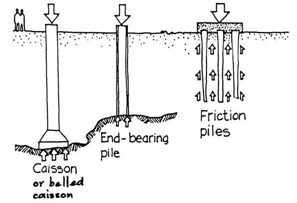 end bearing pile   friction pile