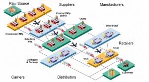 Mo hinh SAP logistic # ictroi.com