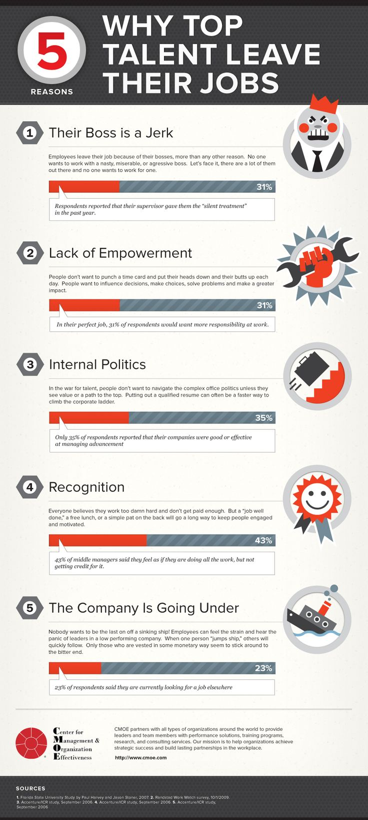 Why top talent leave their jobs?