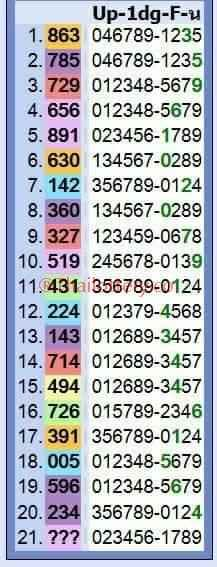 Thai Lotto HTF Sure Numbers Master Digits Tips for 17 Jan 2018 is finally on-air on our Thai Lotto blog. Check this guy, it will help you to achieve success and earn handsome amount of money. Also Follow us and Visit our website daily for more updates, tricks, and tips.