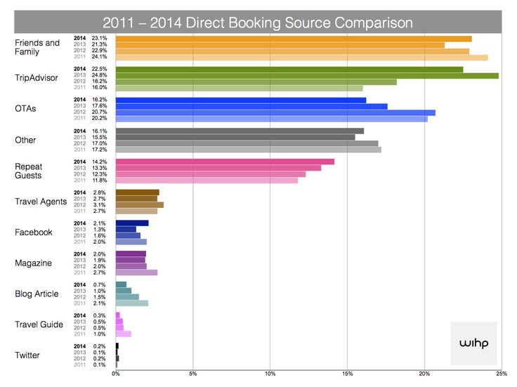 Hotel direct booking source survey 2014 - WIHP Hotels