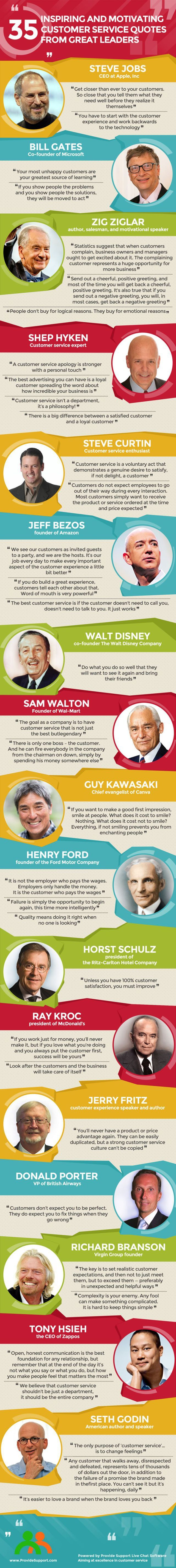 Inspirational Quote: 35 Inspiring Customer Service Quotes from Leaders (Inforgraphic): www.providesup