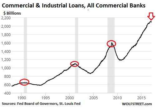 Oops, this Isn't Supposed to Happen in a Rosy Credit Scenario | Wolf Street