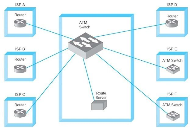 Asynchronous Transfer Mode (ATM) is a communication protocol, which is intended for the transmission of voice and video data.