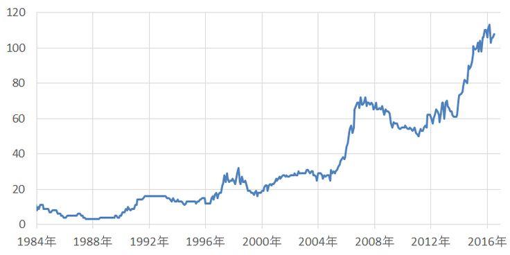 原油価格下落の2つの理由 | 吉田哲「週刊コモディティマーケット」 | 楽天証券
