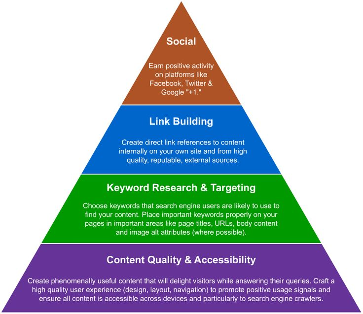 SEO Pyramid from a July 2011 Moz post.  The key thing to note here is the hierarchy of factors that contribute to a page ranking. The items at the bottom of the pyramid are foundational. The ones at the top, less critical but still influential.