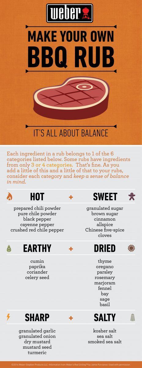 Faça seu Tempero(Rub) mais balanceado. Cada ingrediente de um bom Rub pertence a uma das6 categorias listadas: Quente - Doce / Terroso - Seco / Ardido - Salgado