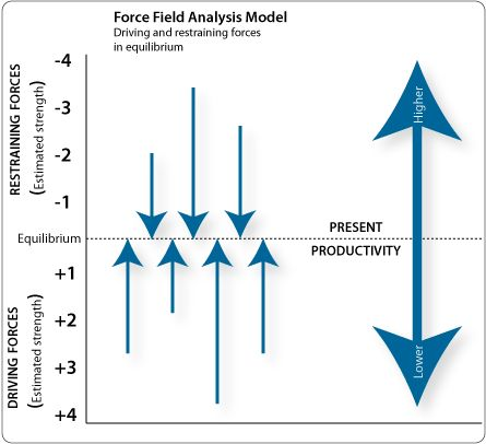 Best Force Field Analysis Examples Images On   Fields