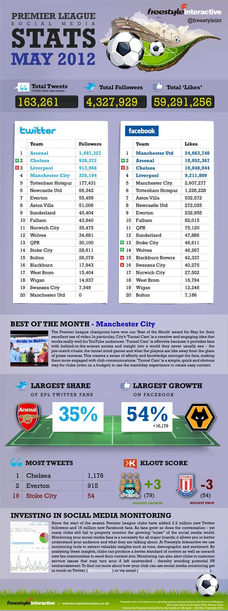Premier League Social Stats