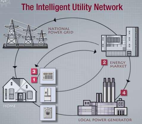 smart network... Orașele viitorului, tehnologia transformă societatea