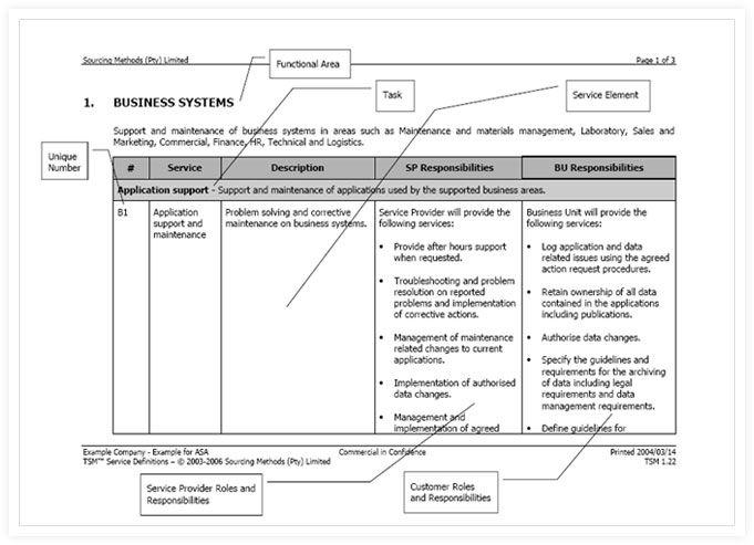 it service catalogue template - service catalog template images template design ideas