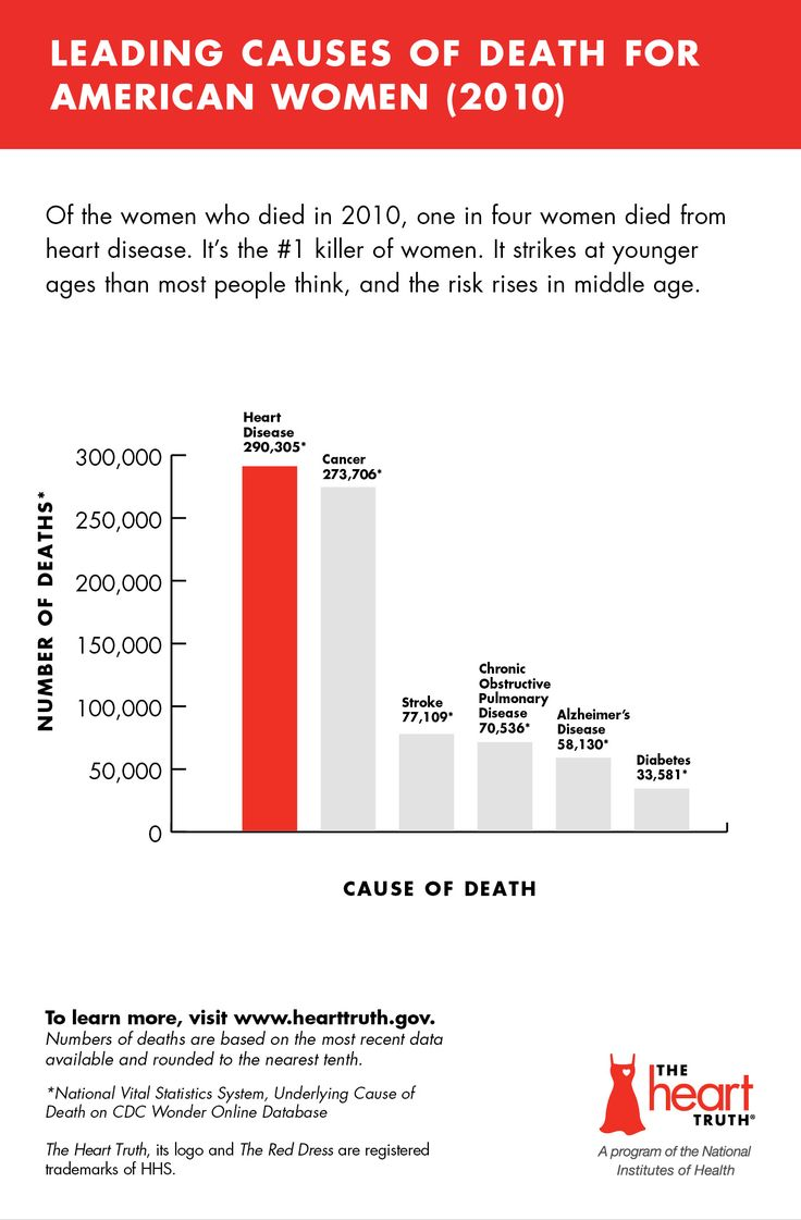 Infographic: Leading Causes of Death for American Women (2010)