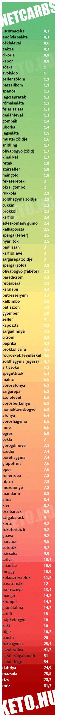 Nettó szénhidrát táblázat magyarul