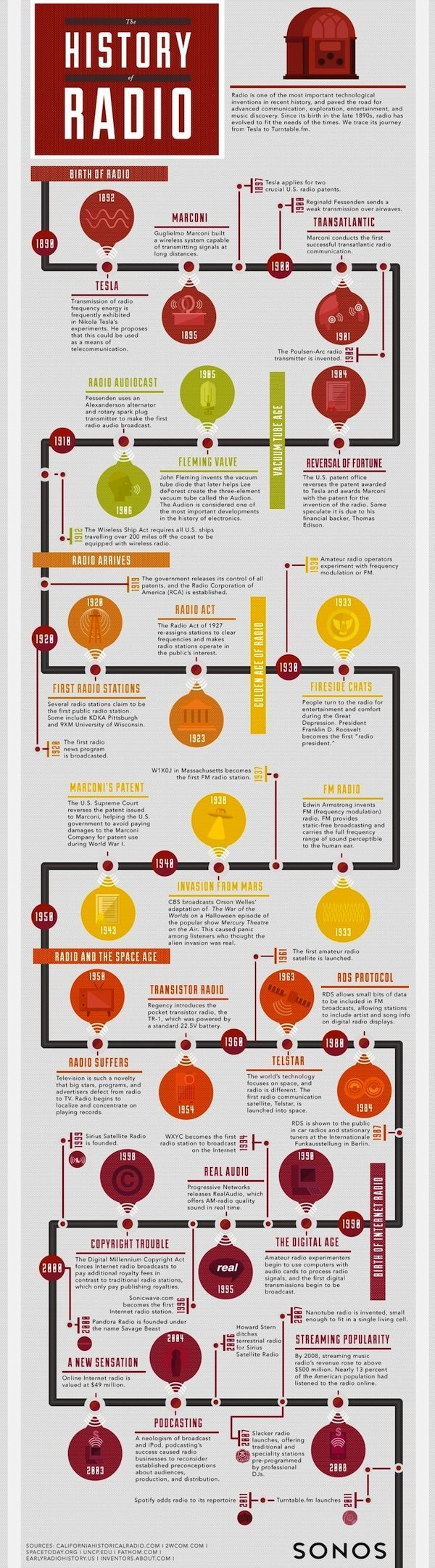 Infographic - The Fascinating History of Radio