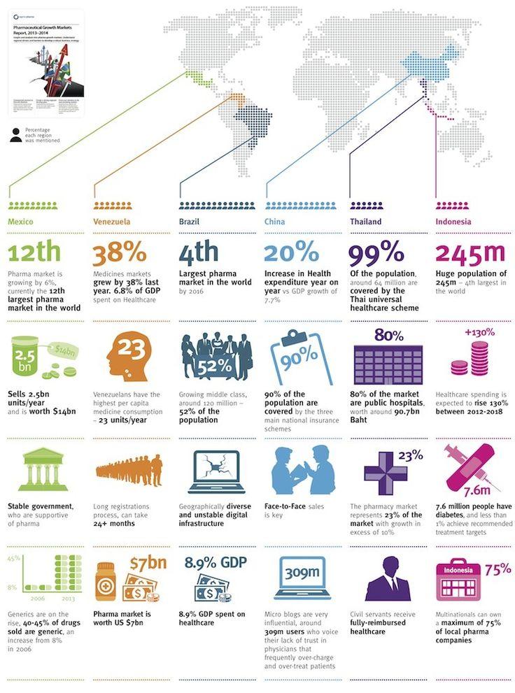 #emerging #markets #pharma
