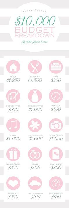 Wedding Breakdown for a $10,000 budget... http://applebrides.com/2014/04/08/budget-breakdown-for-a-10000-wedding/