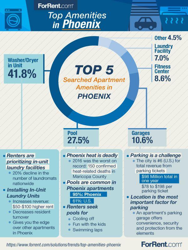 Top Apartment Amenities In Phoenix Az Forrent Com Apartment
