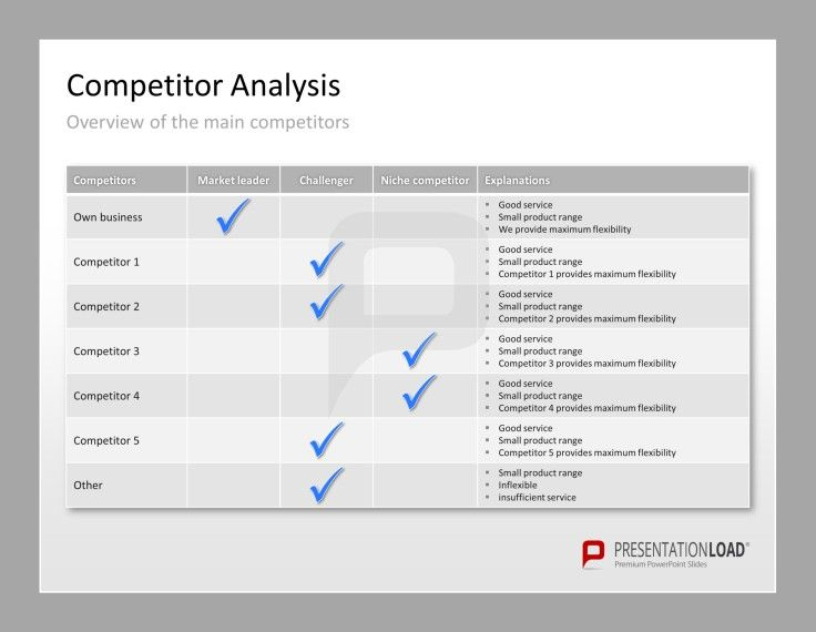 Competitor Analysis PowerPoint Templates Use this slide to provide an overview over main competitors and show if they are market leaders, challengers or niche competitors. #presentationload www.presentationl...